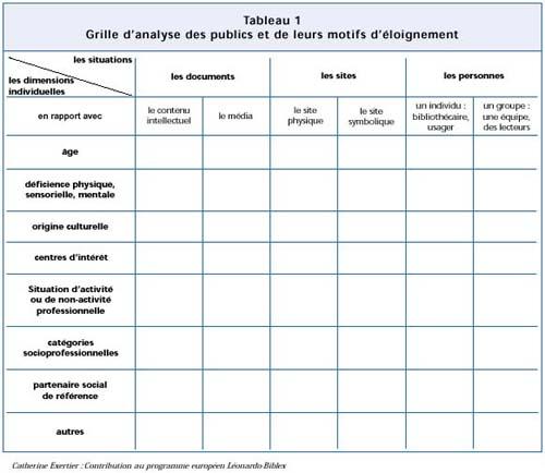 Grille d 39 analyse des publics et de leurs motifs d 39 loignement bulletin des biblioth ques de france - Grille d evaluation entretien annuel ...