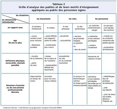Grille d 39 analyse des publics et de leurs motifs d - Grille d identification des risques psychosociaux au travail ...