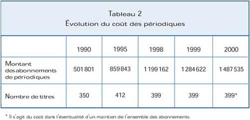 Tableau 2: Evolution du coût des périodiques