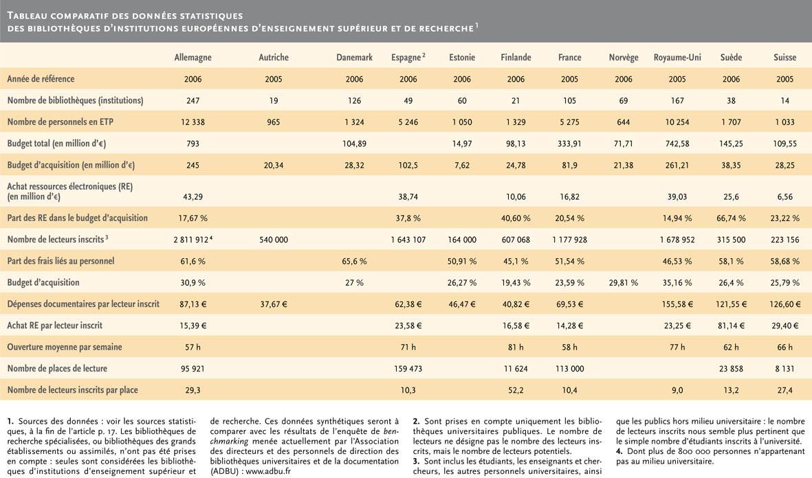 statistique européenne